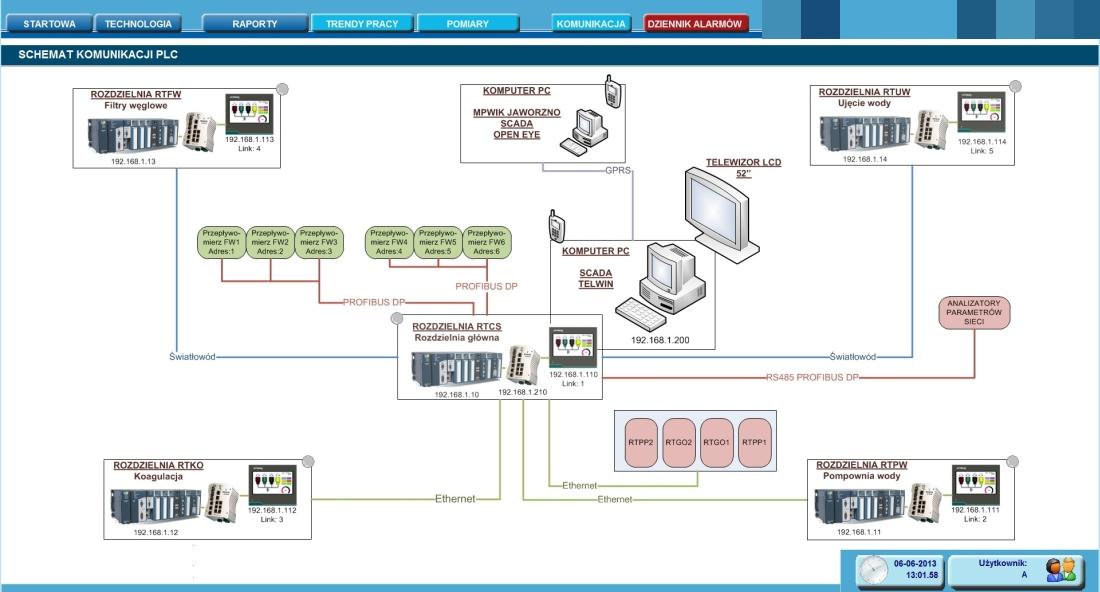 SCADA_Komunikacja_PLC